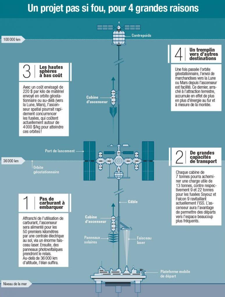 https://www.lexpress.fr/actualite/sciences/l-ascenseur-spatial-n-est-pas-encore-pour-demain_2031534.html